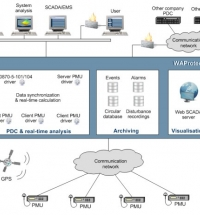 Wide Area Monitoring System (WAMS)