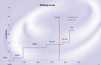 MC Simulator Bidding Curves
