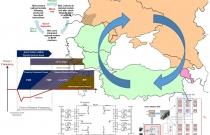 Black Sea Regional Transmission System Planning Project (BSTP)